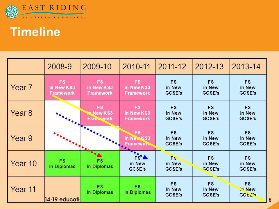 Timeline 2008-9 2009-10 2010-11 2011-12 2012-13 2013-14 Year 7 Year 8