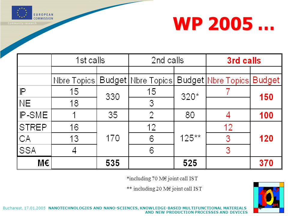 WP 2005 … *including 70 M€ joint call IST