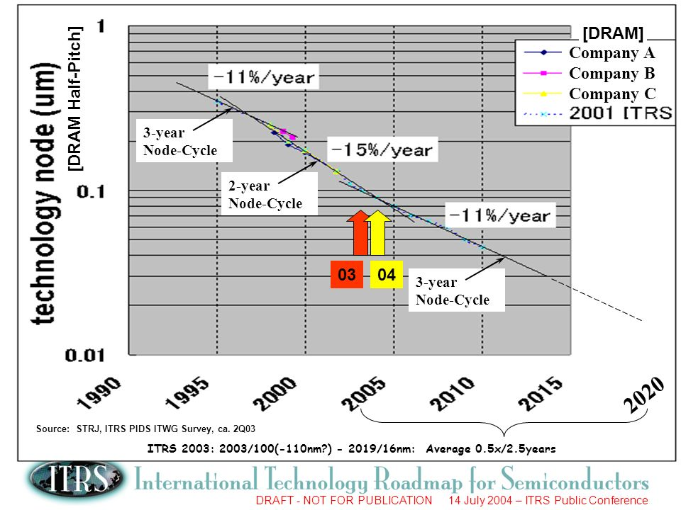 ITRS 2003: 2003/100(-110nm ) - 2019/16nm: Average 0.5x/2.5years