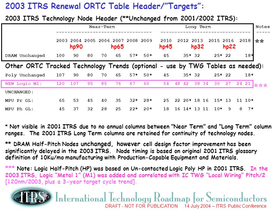 ** *** 2003 ITRS Renewal ORTC Table Header/ Targets :