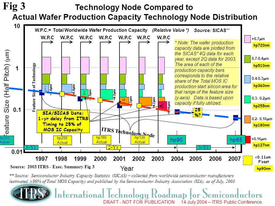 Fig 3 Technology Node Compared to
