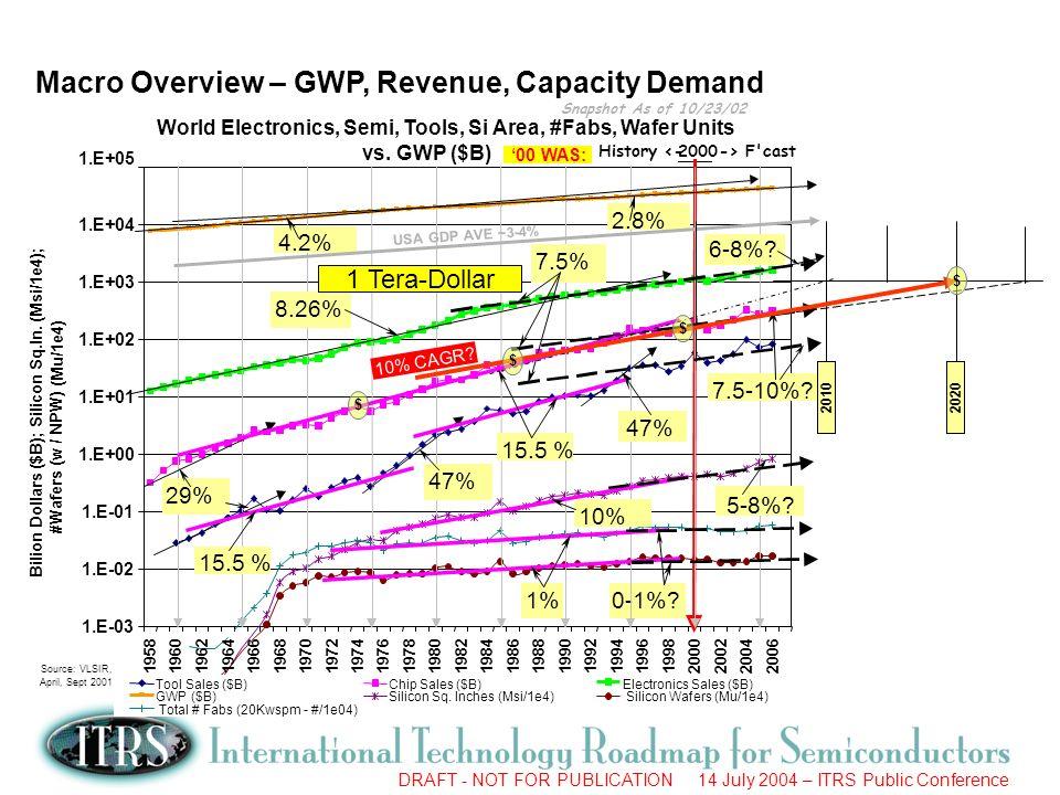 Macro Overview – GWP, Revenue, Capacity Demand