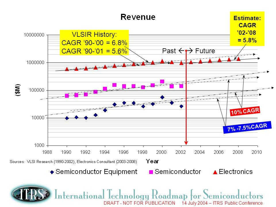 VLSIR History: CAGR '90-'00 = 6.8% CAGR '90-'01 = 5.6% Past   Future