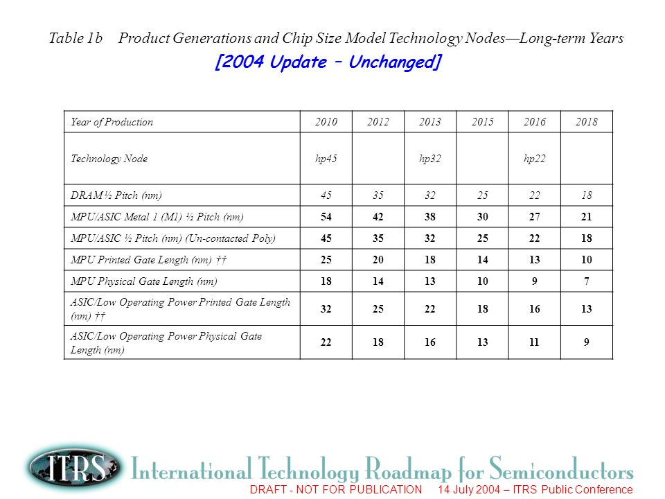 Table 1b Product Generations and Chip Size Model Technology Nodes—Long-term Years