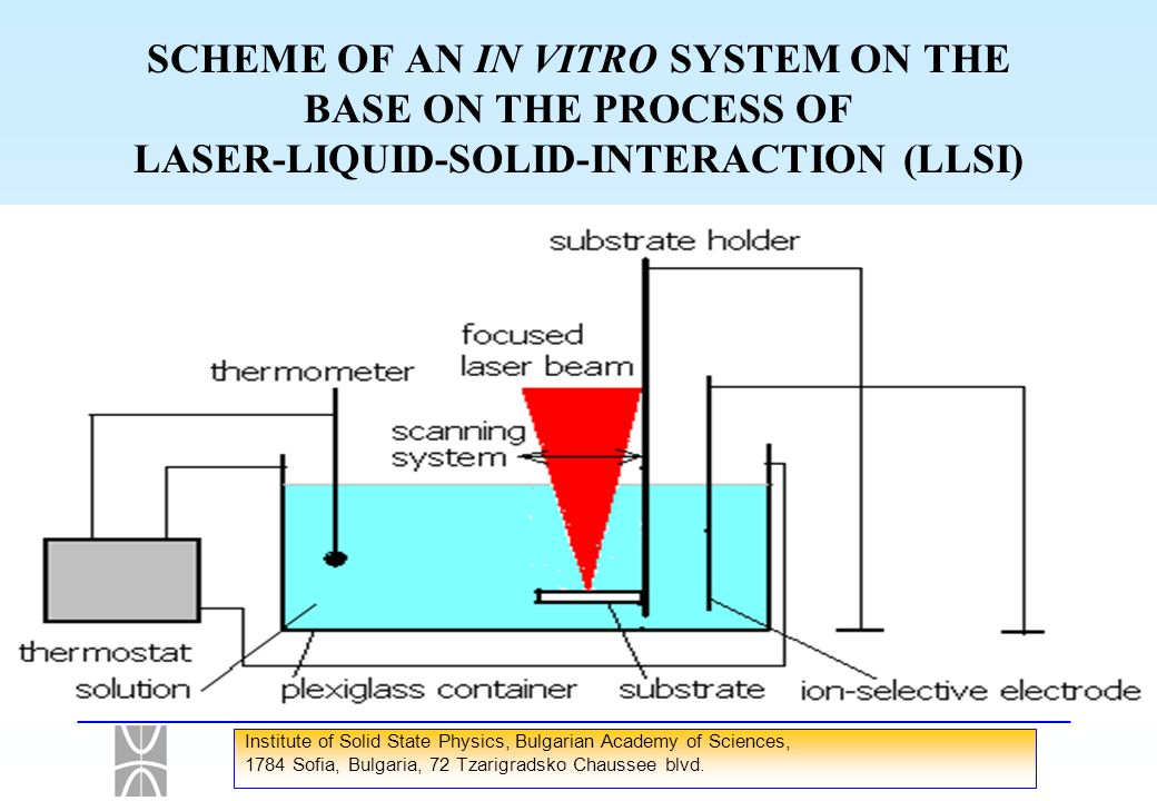 SCHEME OF AN IN VITRO SYSTEM ON THE BASE ON THE PROCESS OF LASER-LIQUID-SOLID-INTERACTION (LLSI)