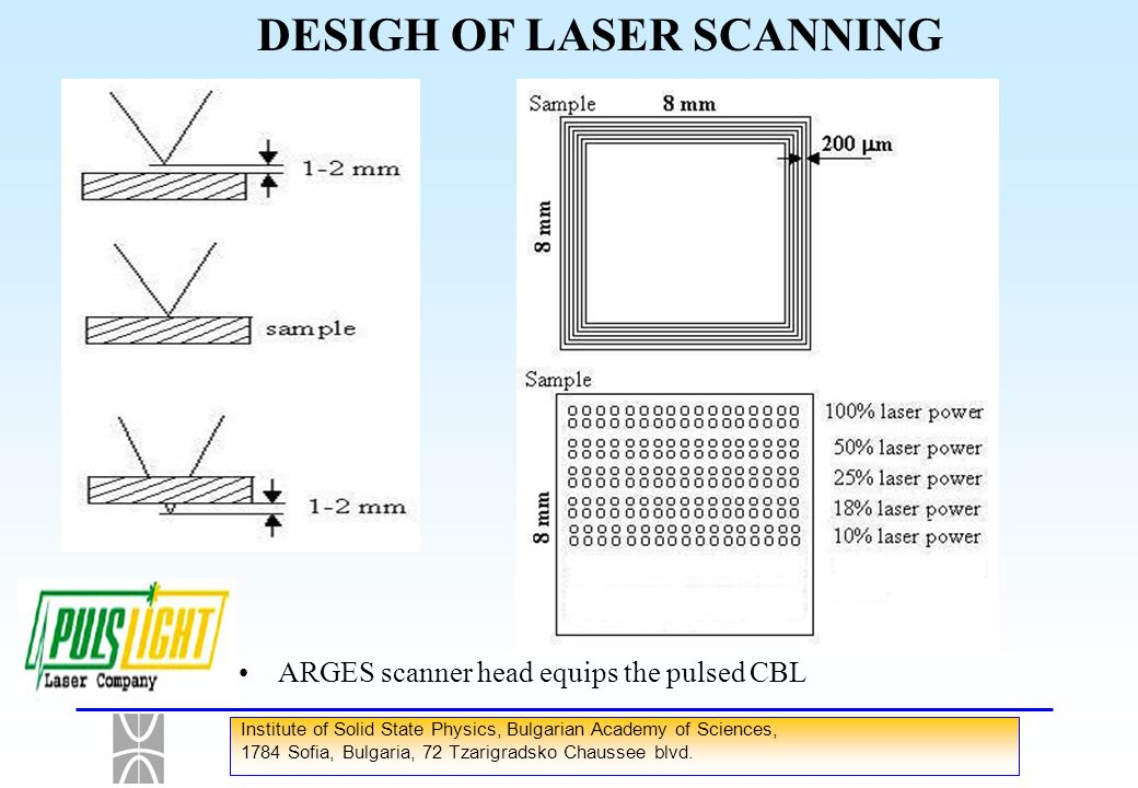 DESIGH OF LASER SCANNING