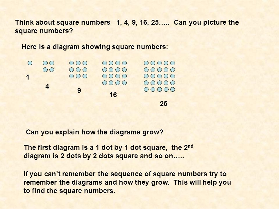 Think about square numbers 1, 4, 9, 16, 25…