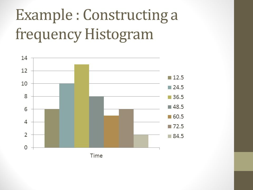 how to find mode in cumulative frequency histogram