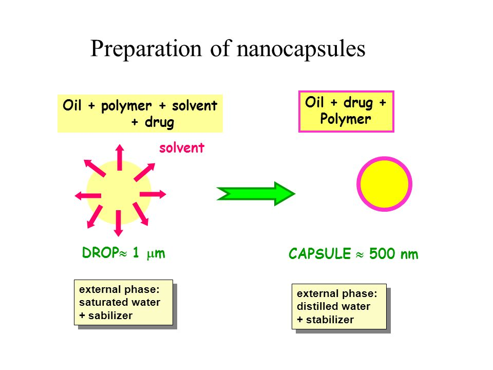 Preparation of nanocapsules