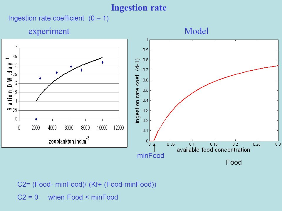 Ingestion rate experiment Model Ingestion rate coefficient (0 – 1)
