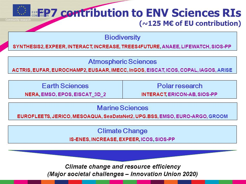 FP7 contribution to ENV Sciences RIs (~125 M€ of EU contribution)