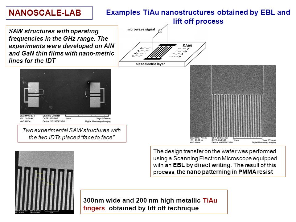 Examples TiAu nanostructures obtained by EBL and lift off process