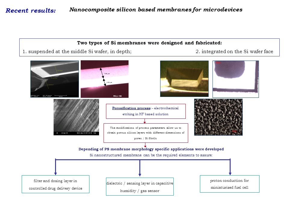 Nanocomposite silicon based membranes for microdevices