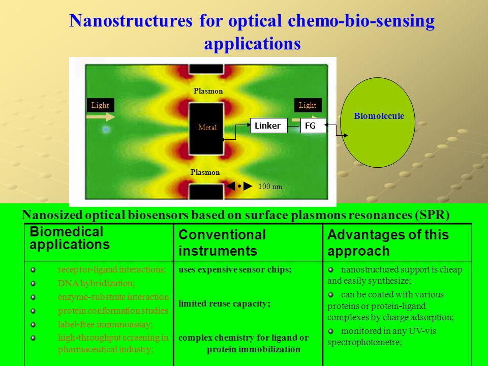 Nanostructures for optical chemo-bio-sensing applications