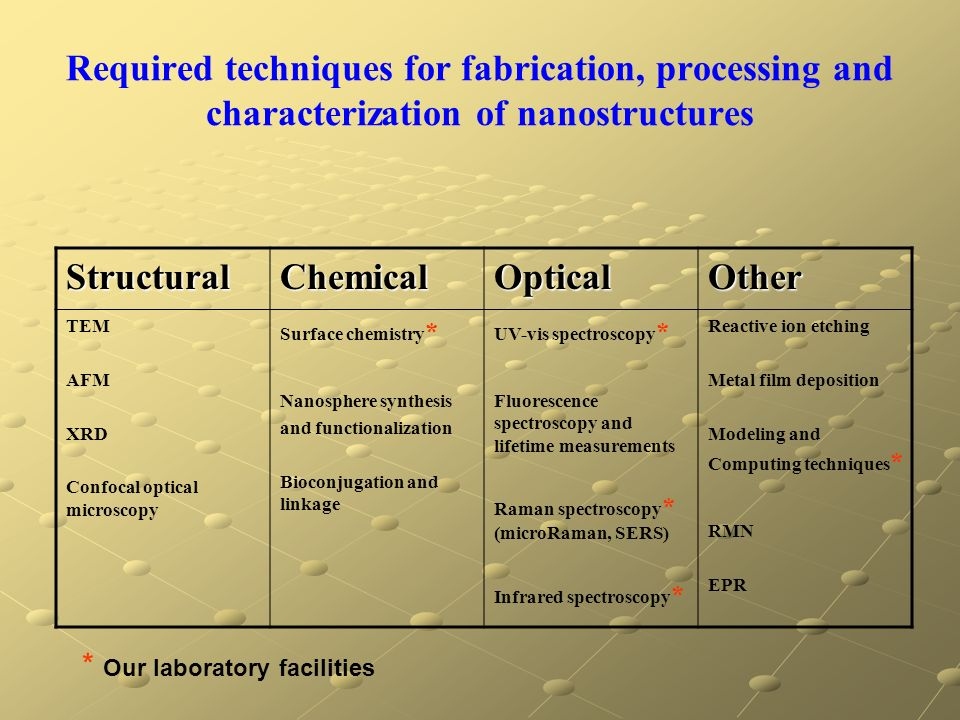Required techniques for fabrication, processing and characterization of nanostructures