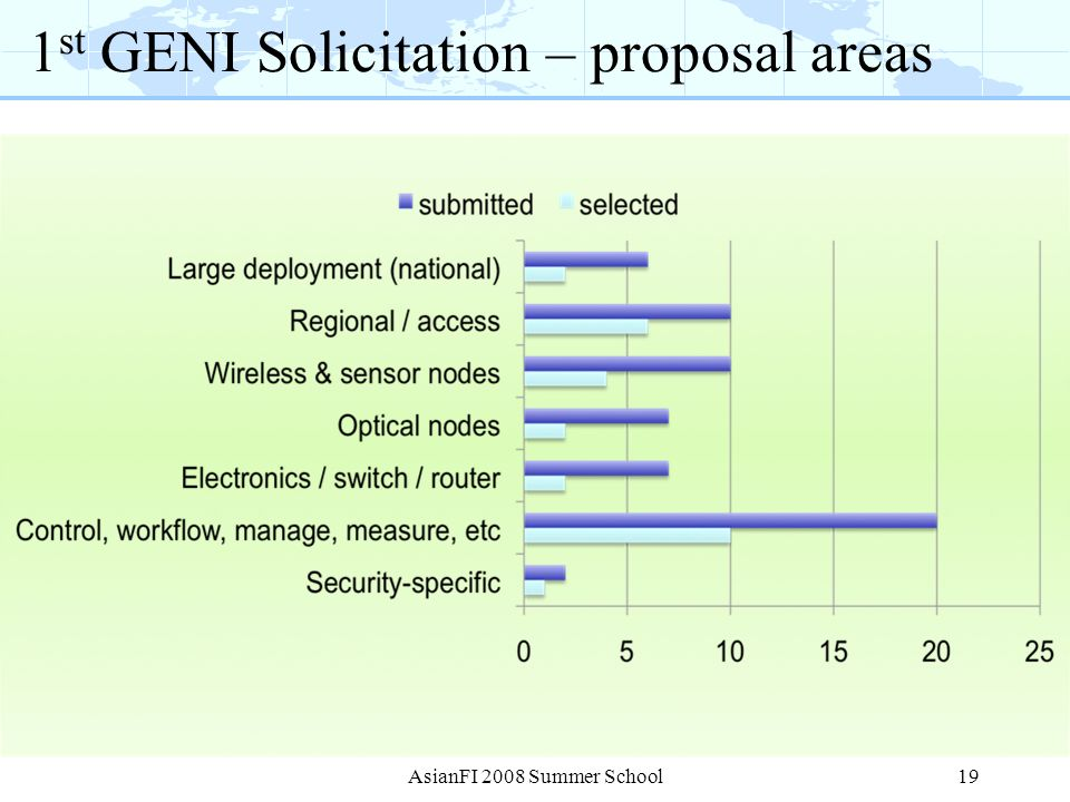 1st GENI Solicitation – proposal areas