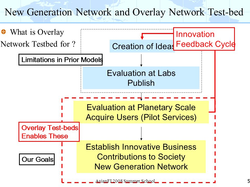 New Generation Network and Overlay Network Test-bed