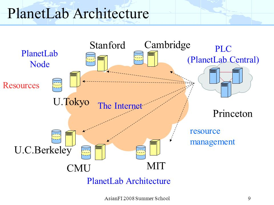 PlanetLab Architecture