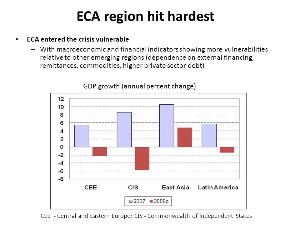 ECA region hit hardest ECA entered the crisis vulnerable