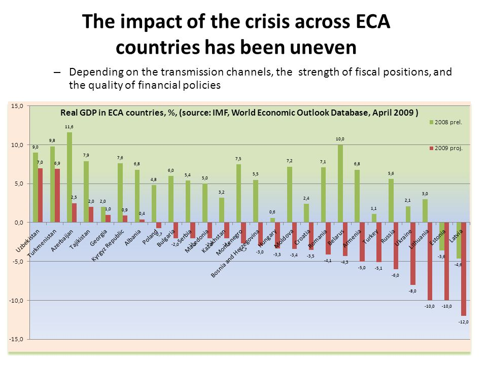 The impact of the crisis across ECA countries has been uneven
