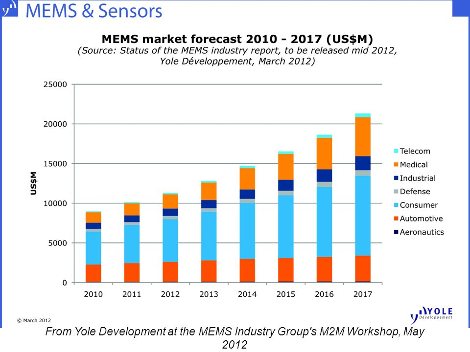 From Yole Development at the MEMS Industry Group s M2M Workshop, May 2012