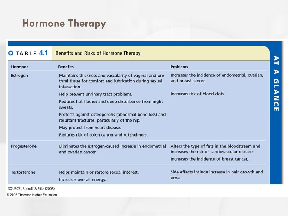 Hormone Therapy Benefits and problems from hormone therapy.