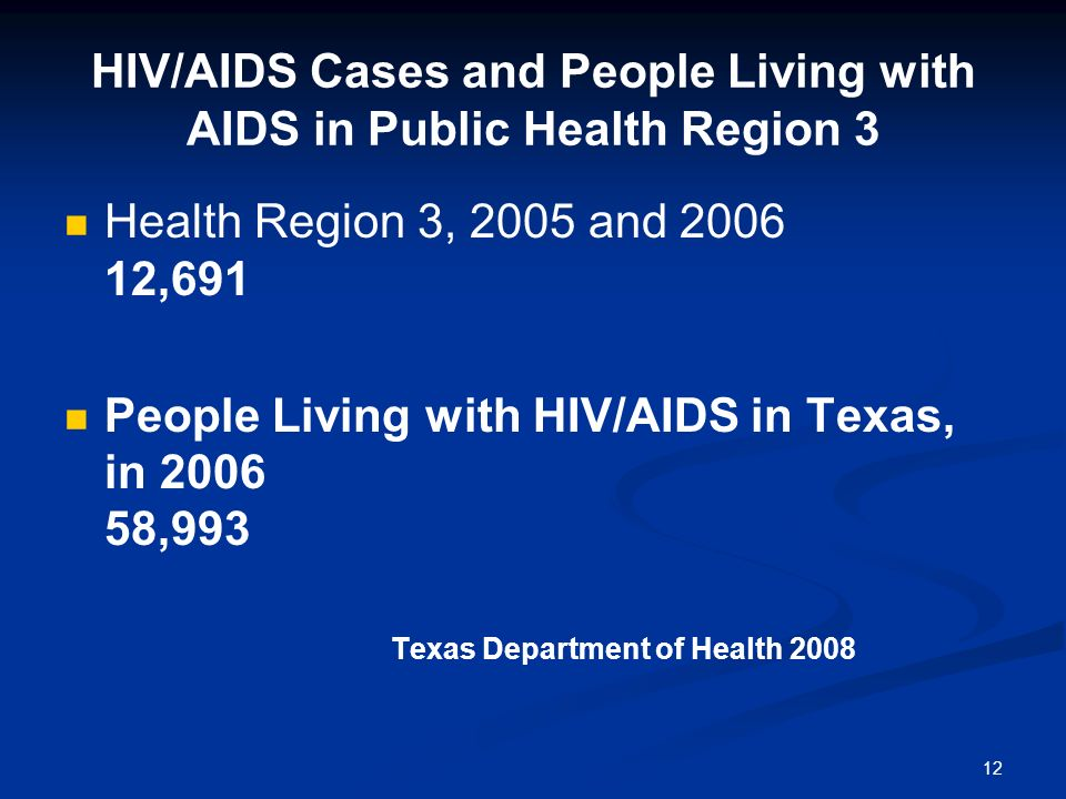HIV/AIDS Cases and People Living with AIDS in Public Health Region 3
