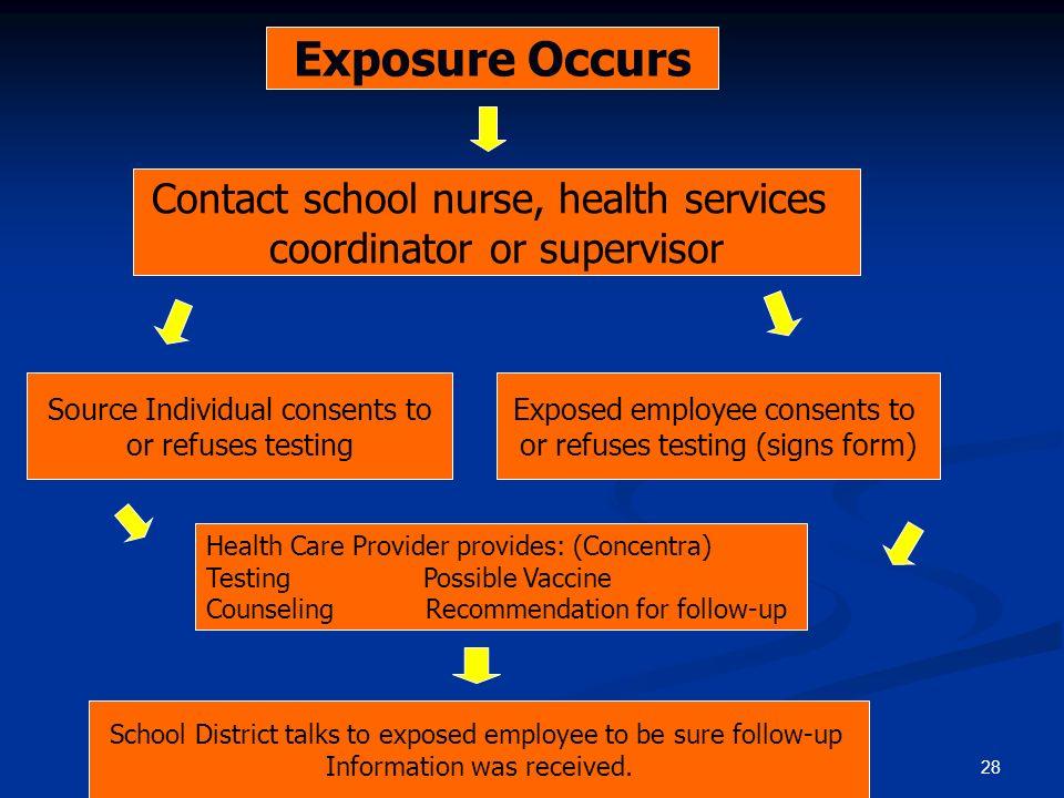 Exposure Occurs Contact school nurse, health services
