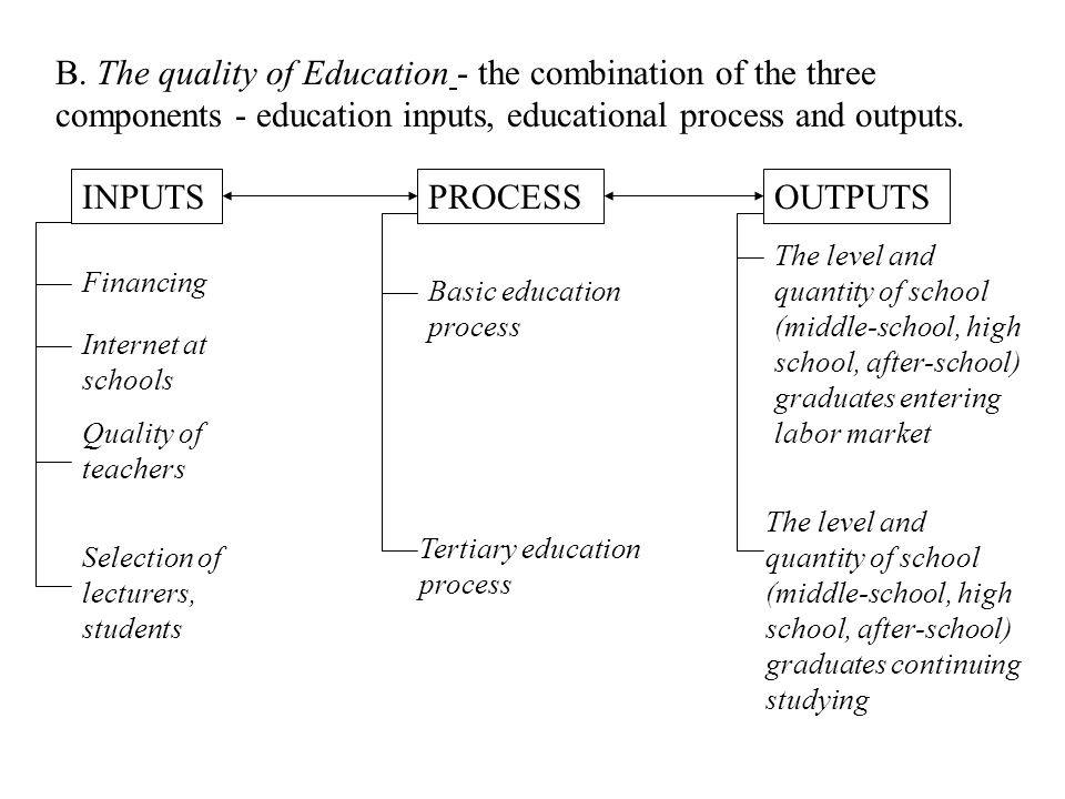 B. The quality of Education - the combination of the three components - education inputs, educational process and outputs.