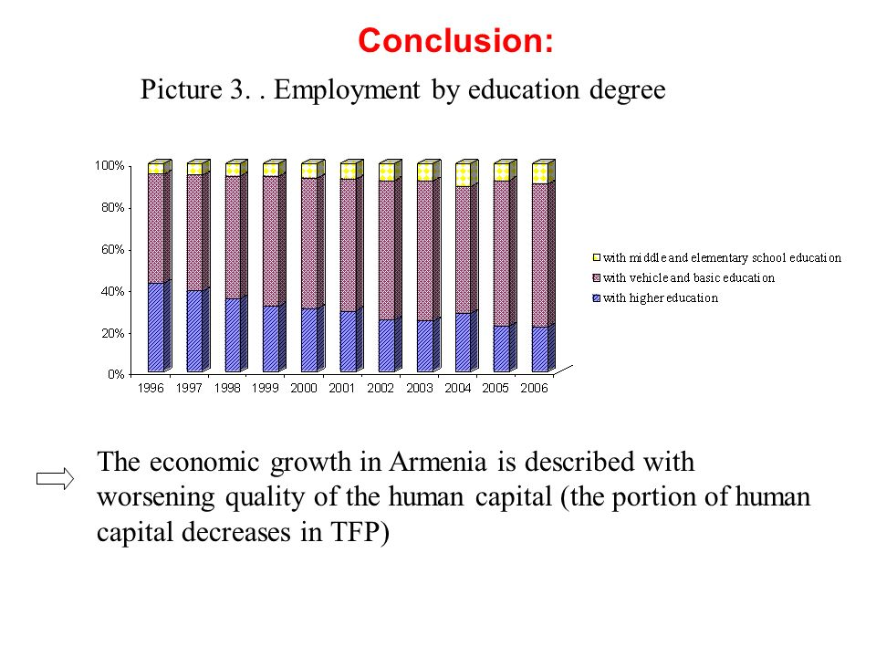 Conclusion: Picture 3. . Employment by education degree