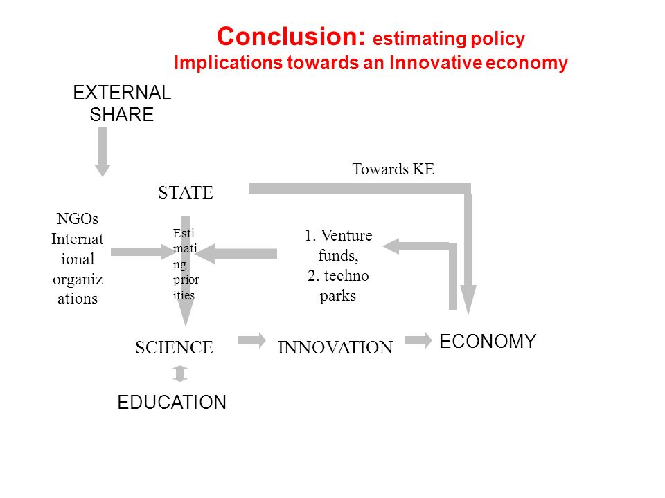 Conclusion: estimating policy