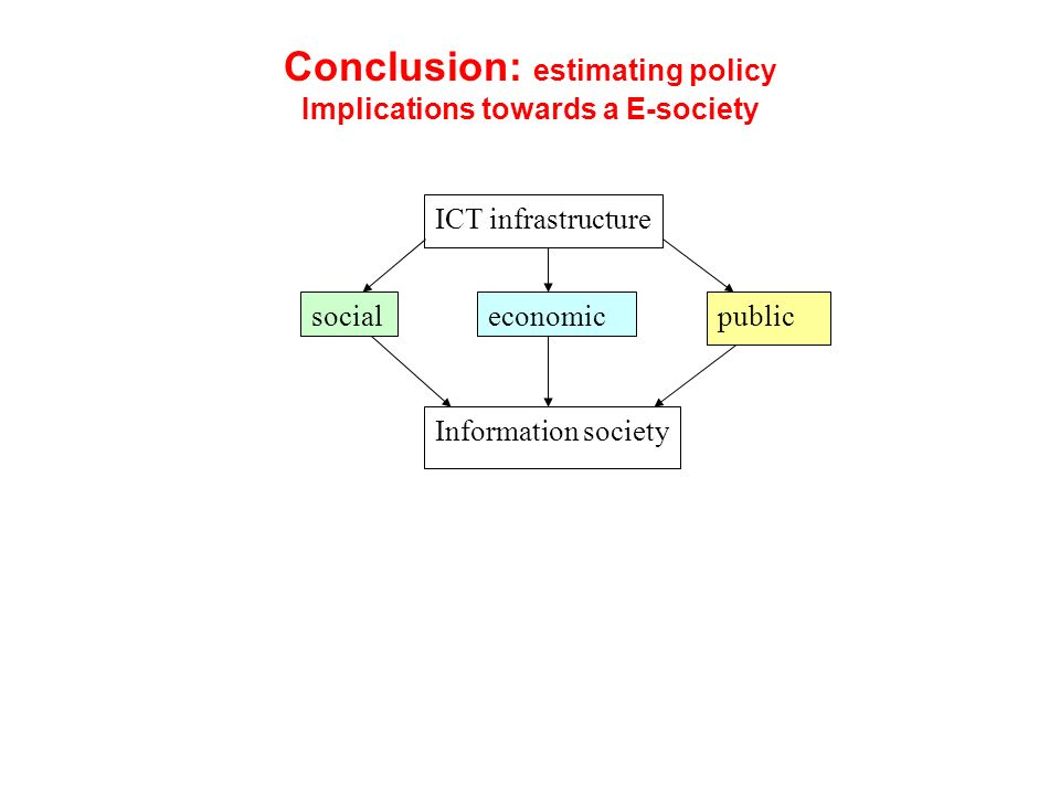 Conclusion: estimating policy Implications towards a E-society