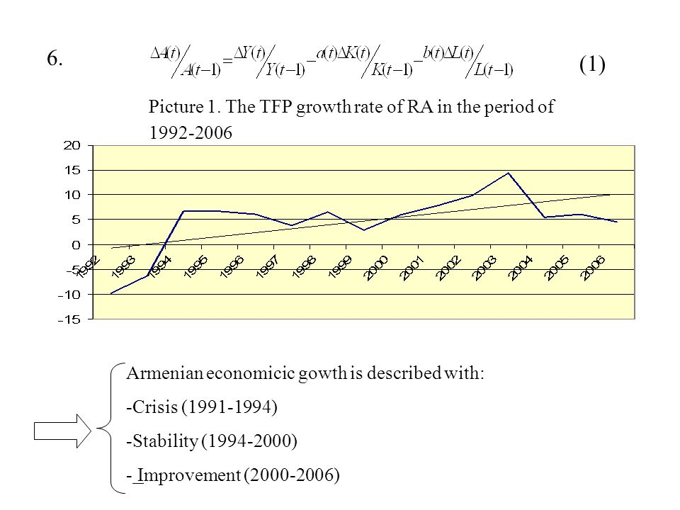 6. (1) Picture 1. The TFP growth rate of RA in the period of 1992-2006