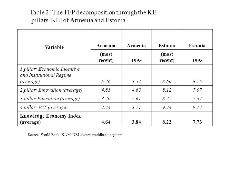 Table 2. The TFP decomposition through the KE