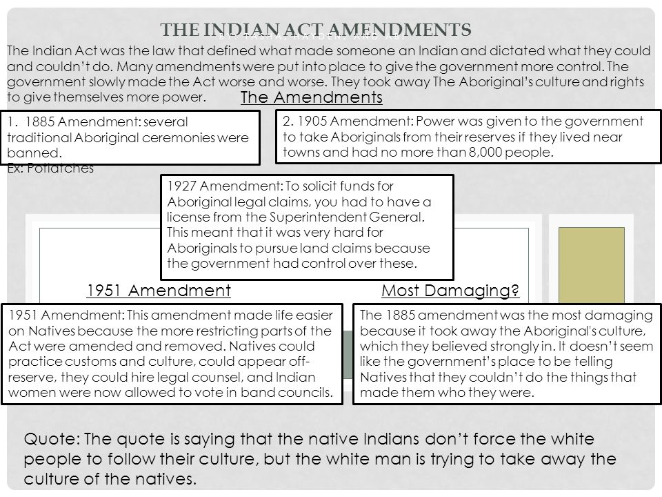 The Indian Act Amendments