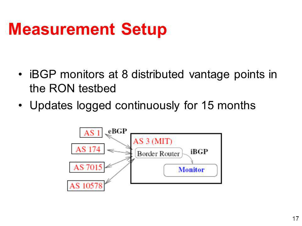 Measurement Setup iBGP monitors at 8 distributed vantage points in the RON testbed.