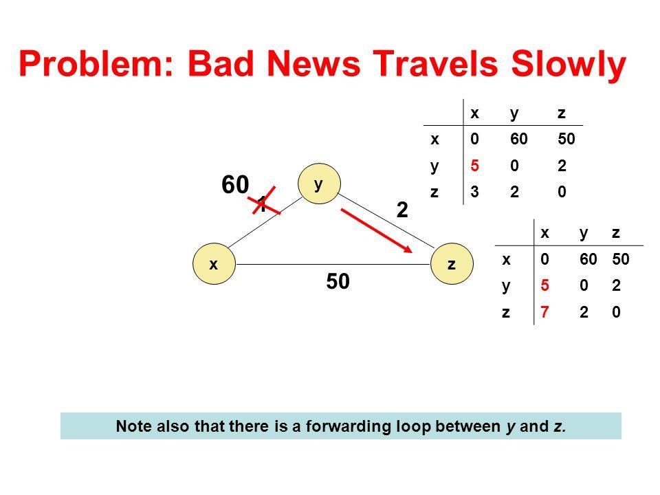 Problem: Bad News Travels Slowly