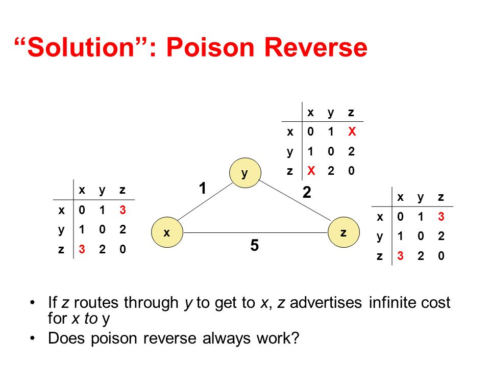 Solution : Poison Reverse