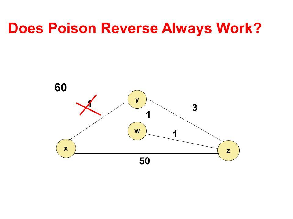 Does Poison Reverse Always Work