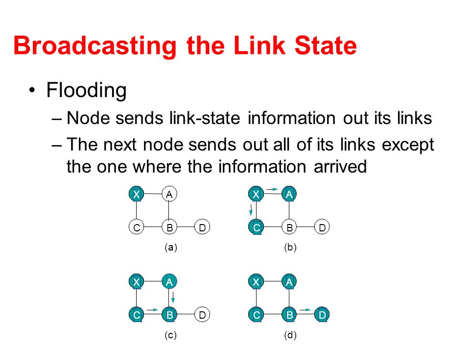 Broadcasting the Link State