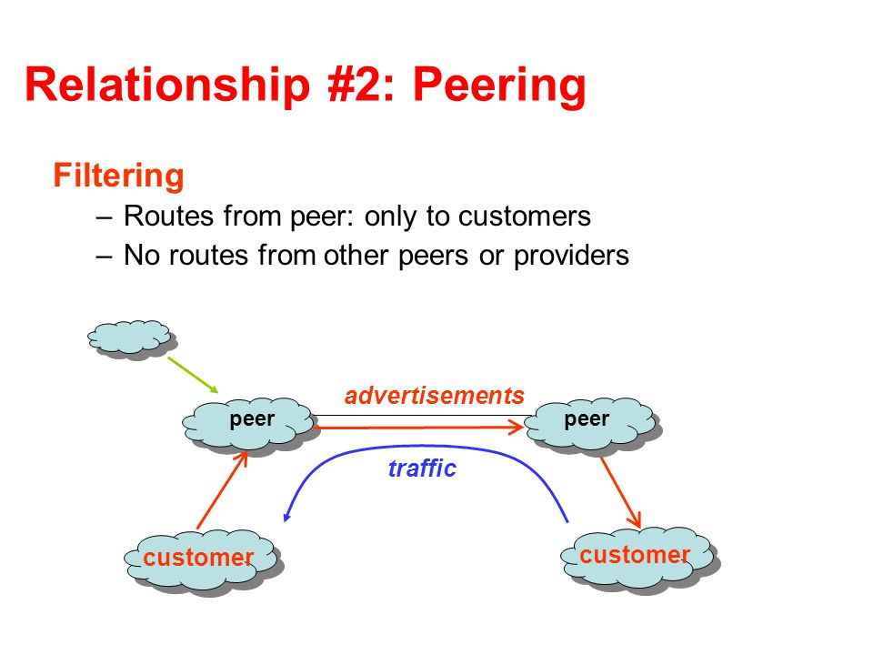 Relationship #2: Peering