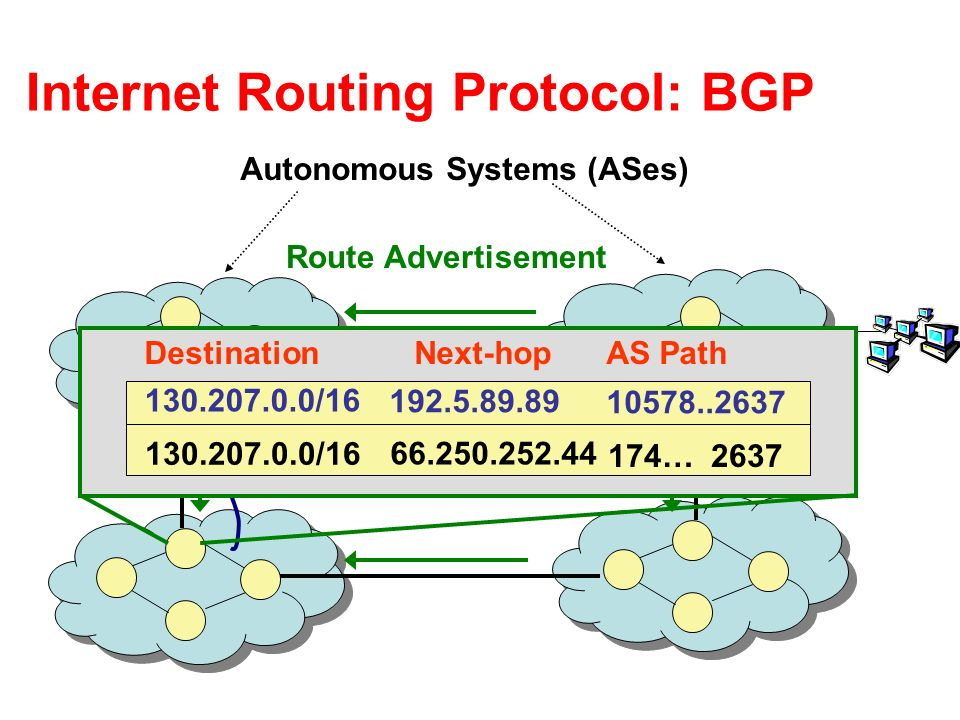 Internet Routing Protocol: BGP