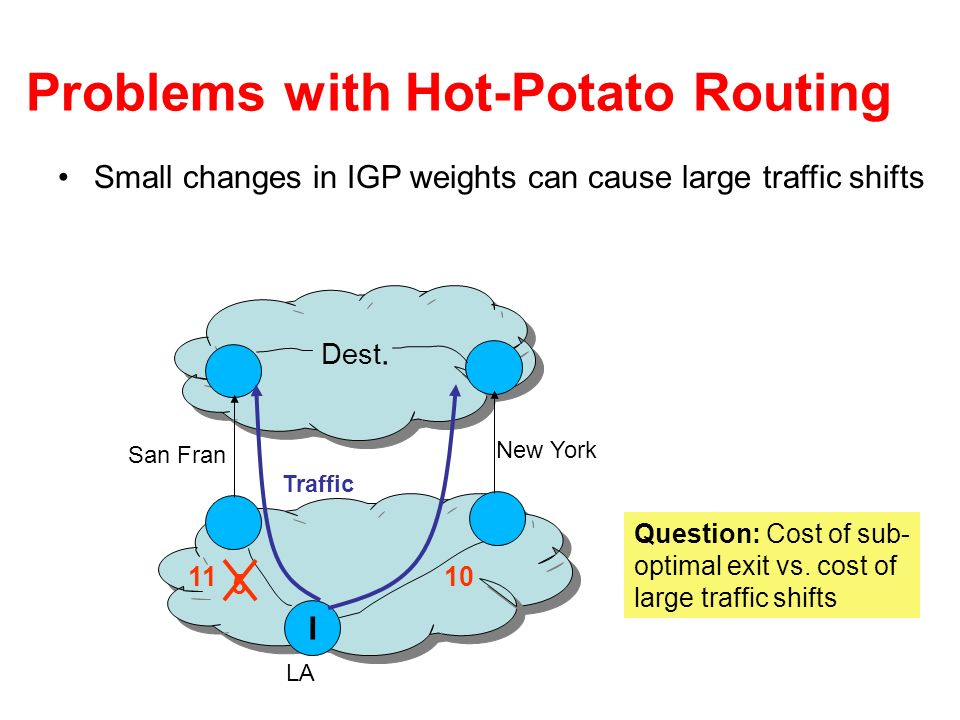 Problems with Hot-Potato Routing