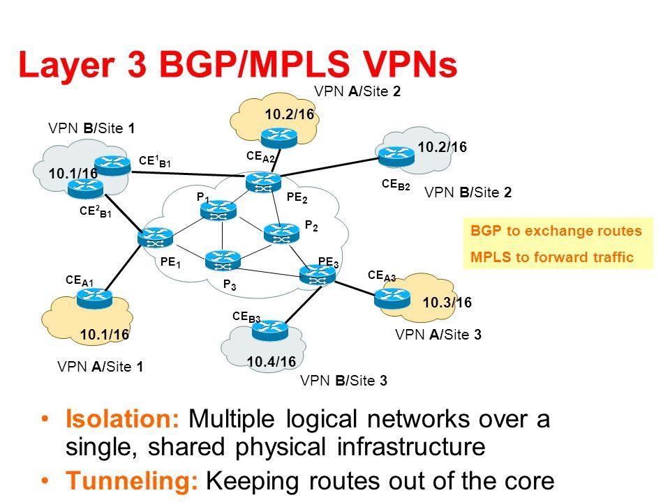 Layer 3 BGP/MPLS VPNs VPN A/Site 1. VPN A/Site 2. VPN A/Site 3. VPN B/Site 2. VPN B/Site 1. VPN B/Site 3.