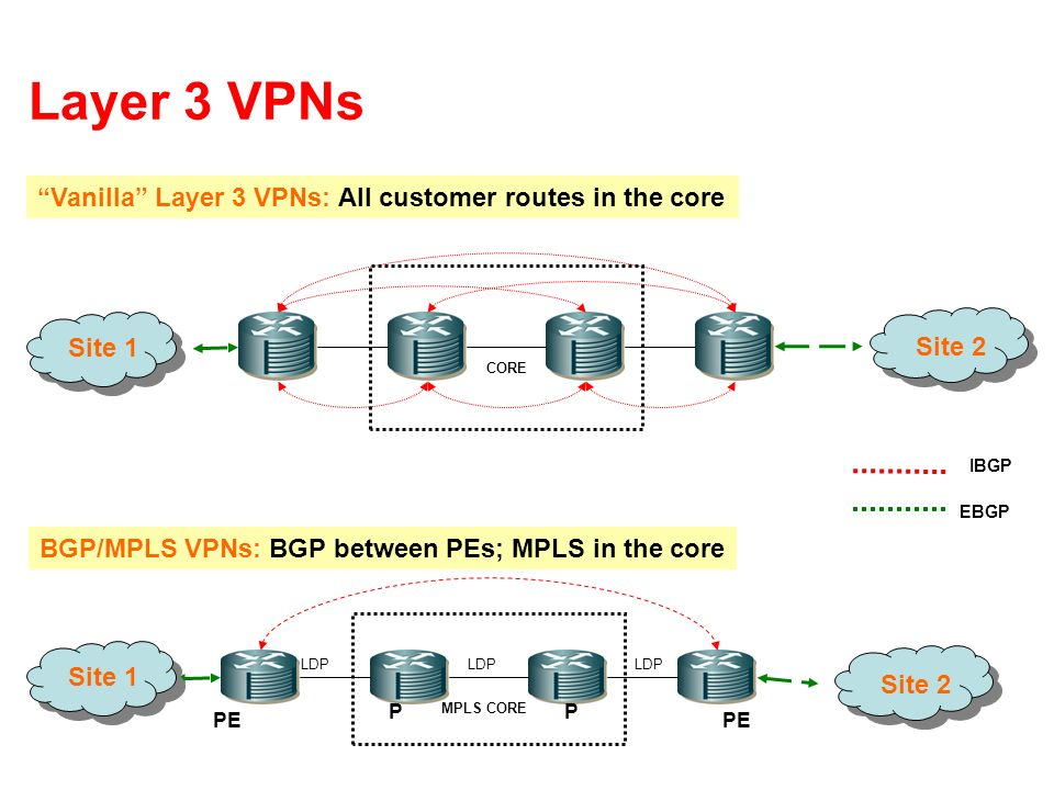 Layer 3 VPNs Vanilla Layer 3 VPNs: All customer routes in the core