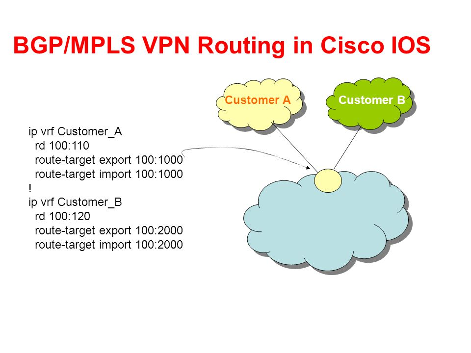 BGP/MPLS VPN Routing in Cisco IOS