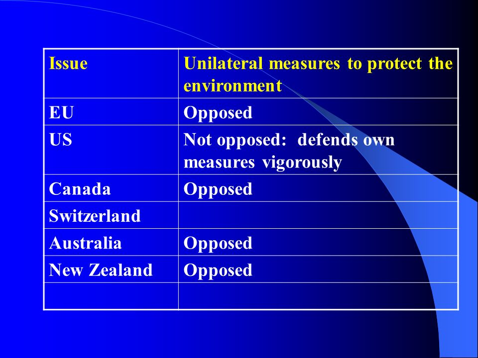 Issue Unilateral measures to protect the environment. EU. Opposed. US. Not opposed: defends own measures vigorously.
