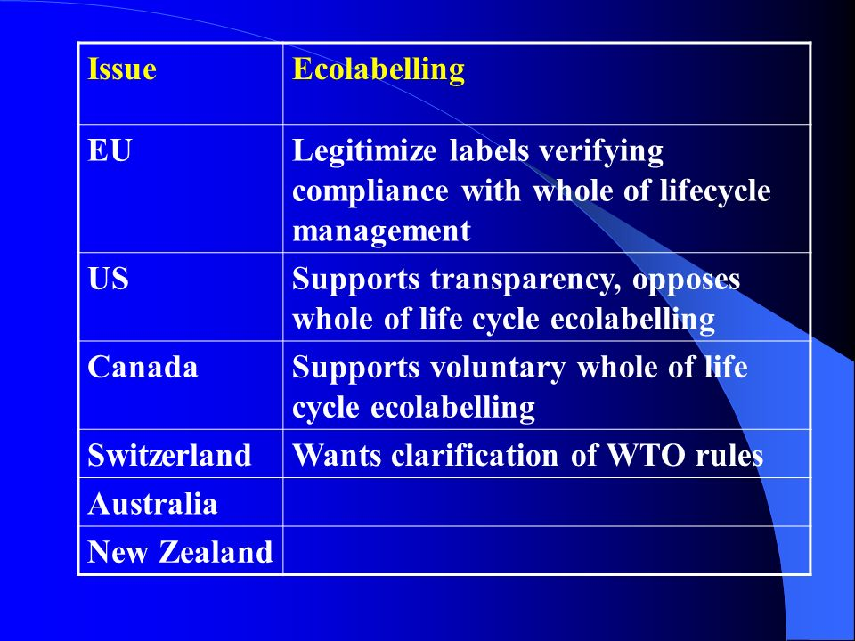 Issue Ecolabelling. EU. Legitimize labels verifying compliance with whole of lifecycle management.