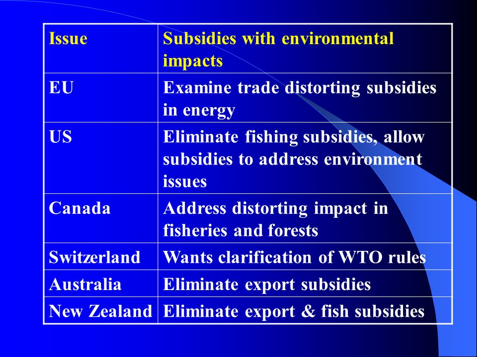 Issue Subsidies with environmental impacts. EU. Examine trade distorting subsidies in energy. US.