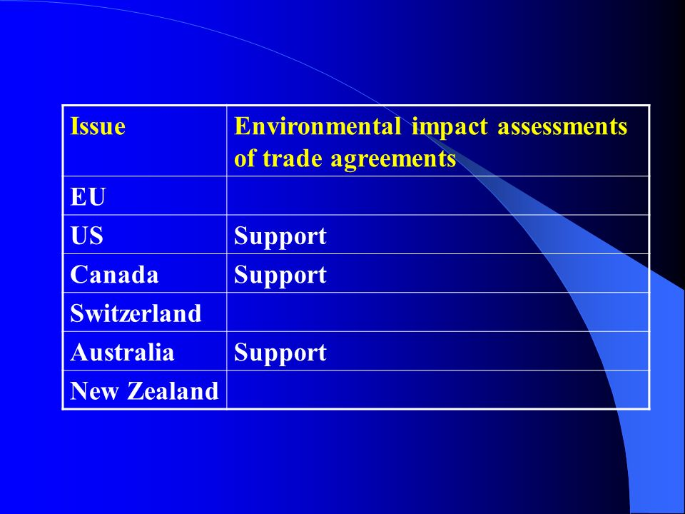 Issue Environmental impact assessments of trade agreements. EU. US. Support. Canada. Switzerland.